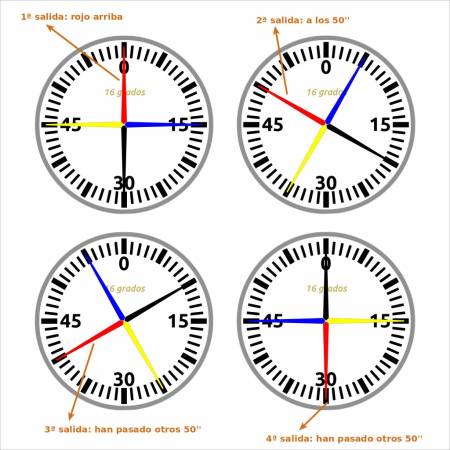 El crono de pared nos puede servir para contar series