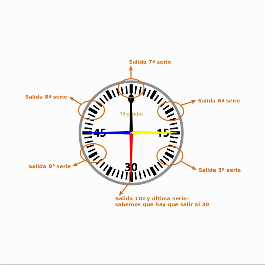 Secuencia de salida cada 50 segundos
