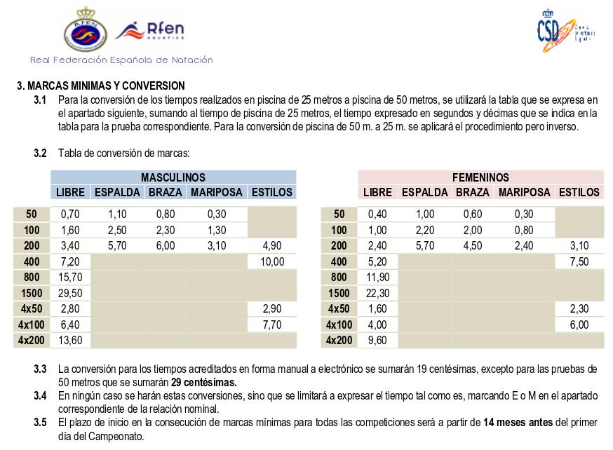 La Federación Española de Natación (RFEN) usa sus propias tablas de conversión (prácticamente iguales que otras que he visto; asumo que todas tienen el mismo origen). En teoría cada año las publican, pero la última versión es de 2012.