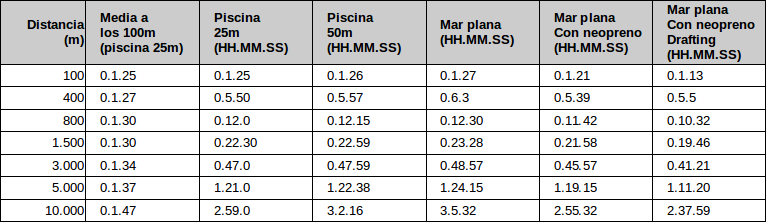 TABLA DE RESUMEN DE TIEMPOS(*)