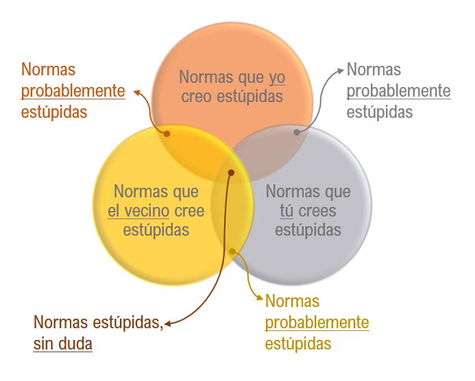 107a_DiagramaDeVenn_NormasEstupidas